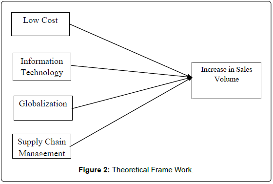 global-economics-theoretical-frame-work