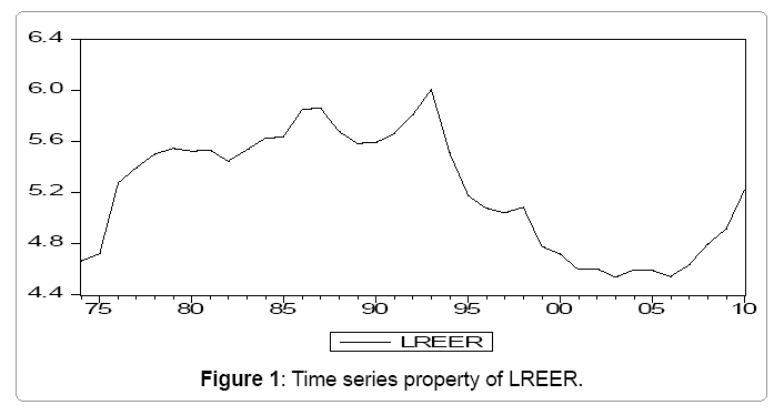 global-economics-time-series-property