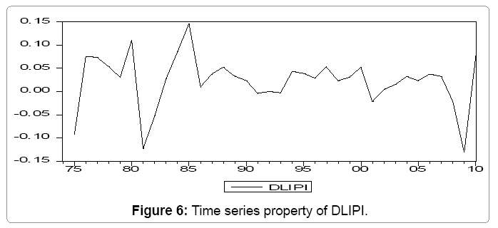 global-economics-time-series-property-dlipi