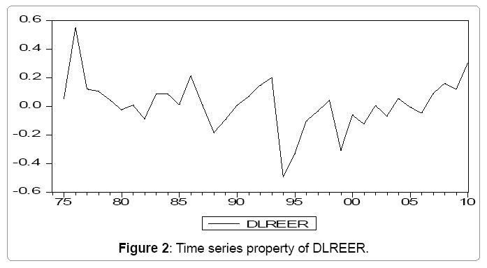 global-economics-time-series-property-dlreer