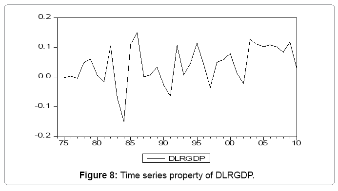 global-economics-time-series-property-dlrgdp