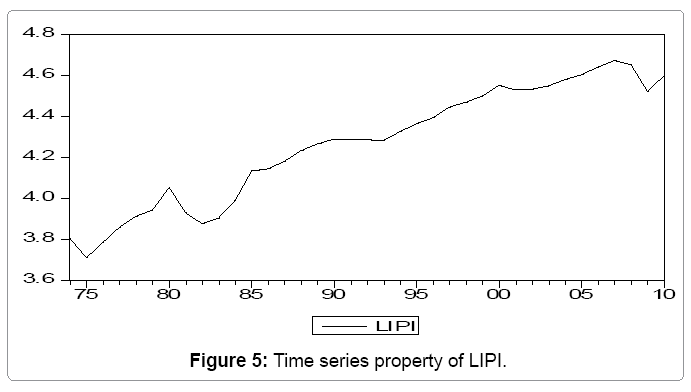 global-economics-time-series-property-lipi