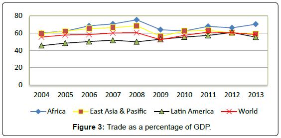 global-economics-trade-percentage