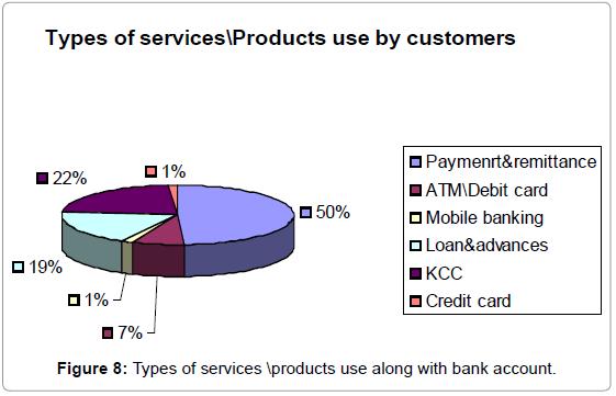 Evaluation of Micro Finance in Harda and Hoshangabad