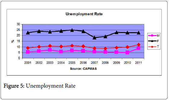 global-economics-unemployment-rate
