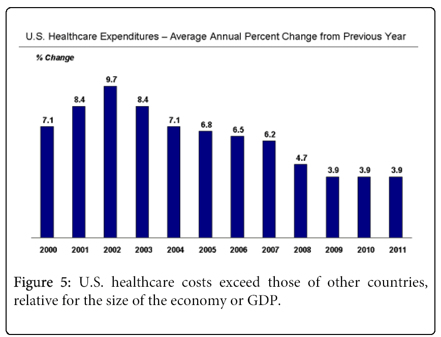 global-economics-us-healthcare-costs-exceed