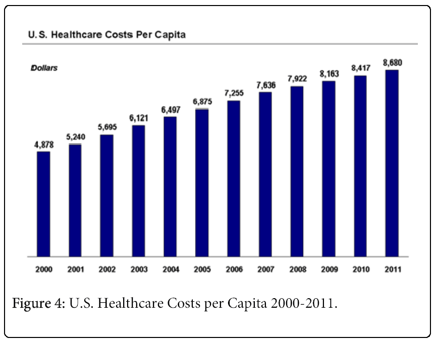 global-economics-us-healthcare-costs-per-capita