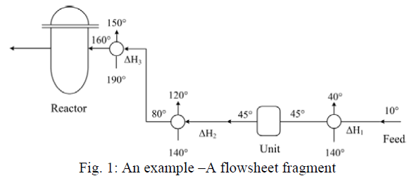 global-journal-technology-A-flowsheet-fragment