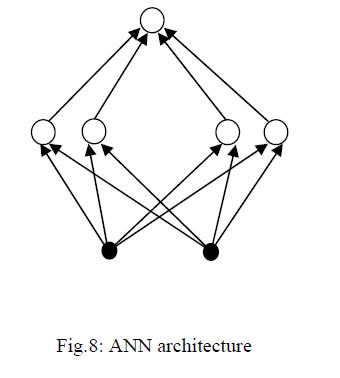 global-journal-technology-ANN-architecture