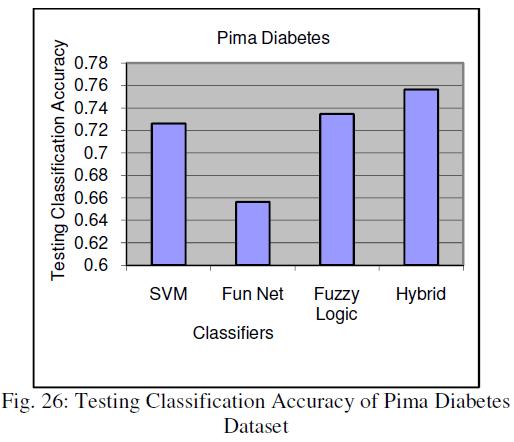 global-journal-technology-Accuracy-Pima-Diabetes