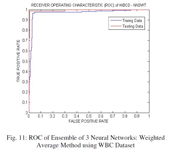 global-journal-technology-Average-Method-WBC-Dataset