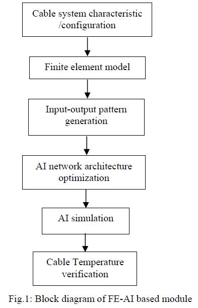 global-journal-technology-Block-diagram