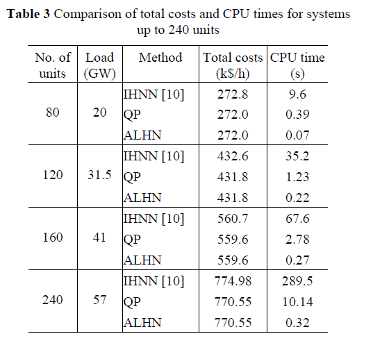 global-journal-technology-CPU-times-systems