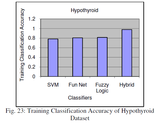 global-journal-technology-Classification-Accuracy-Hypothyroid