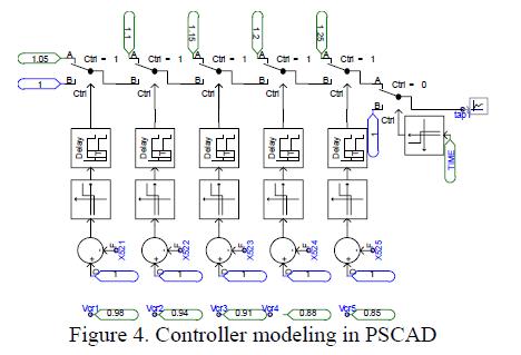 global-journal-technology-Controller-modeling