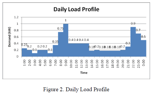 global-journal-technology-Daily-Load-Profile