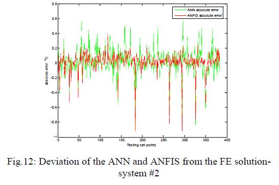 global-journal-technology-Deviation-ANN