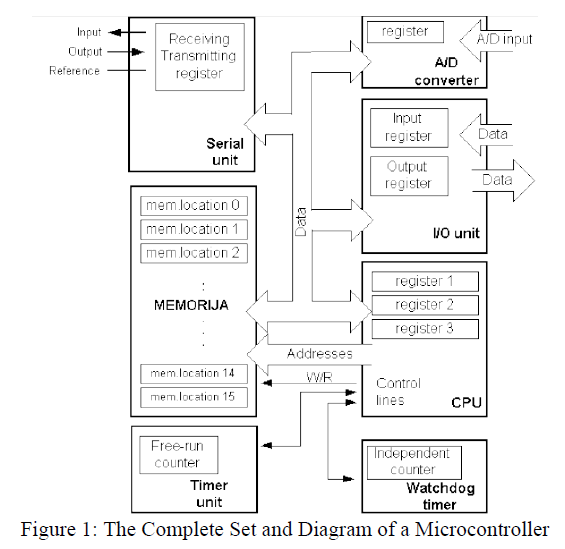 Speed Control Of The Induction Drive By Temperature And Light