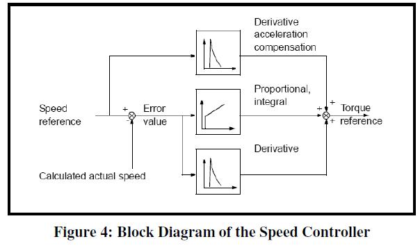 global-journal-technology-Diagram-Speed-Controller