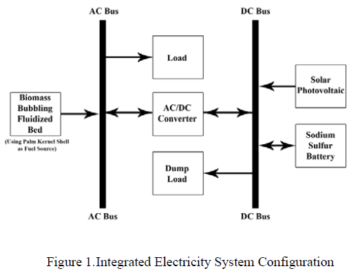 global-journal-technology-Electricity-System-Configuration