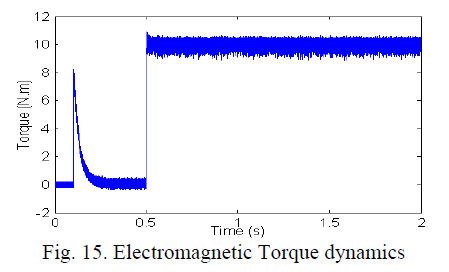 global-journal-technology-Electromagnetic-Torque-dynamics