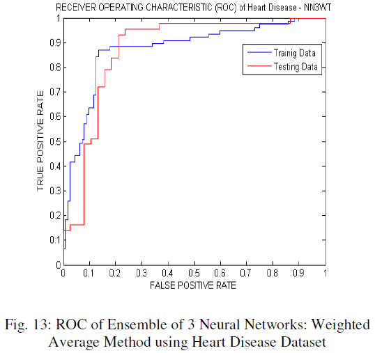 global-journal-technology-Ensemble-Neural-Networks