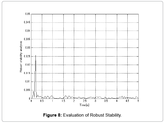 global-journal-technology-Evaluation-Robust-Stability
