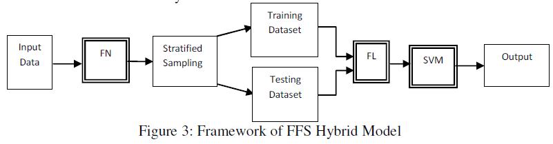 global-journal-technology-FFS-Hybrid-Model