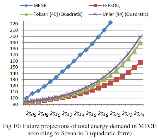 global-journal-technology-Future-projections-total-energy-demand