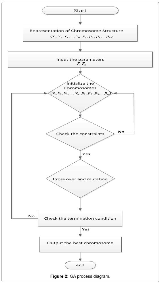 global-journal-technology-GA-process-diagram