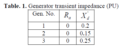 global-journal-technology-Generator-transient-impedance