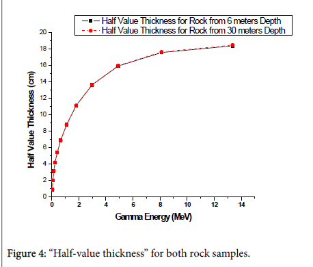 global-journal-technology-Half-value-thickness