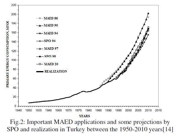 global-journal-technology-Important-MAED-applications