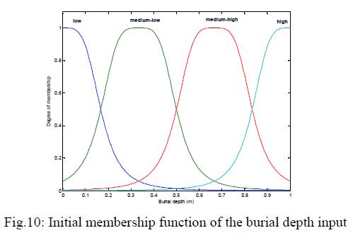 global-journal-technology-Initial-membership