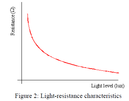 global-journal-technology-Light-resistance-characteristics