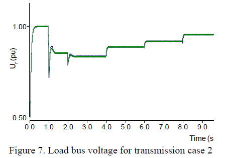 global-journal-technology-Load-bus