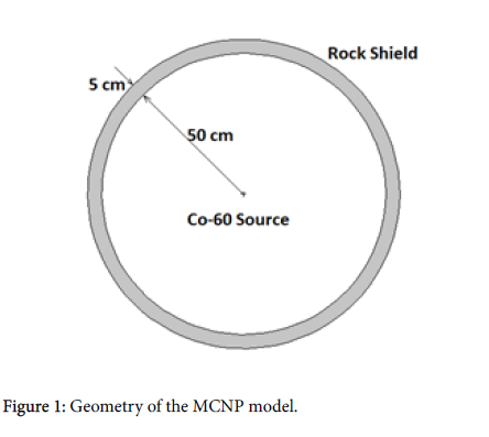 global-journal-technology-MCNP-model