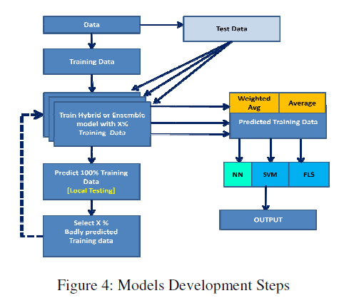 global-journal-technology-Models-Development-Steps