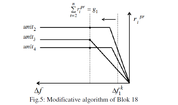 global-journal-technology-Modificative-algorithm