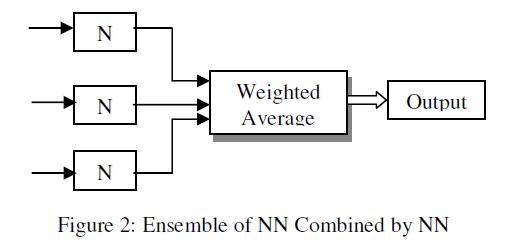 global-journal-technology-NN-Combined-NN