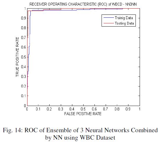 global-journal-technology-NN-WBC-Dataset