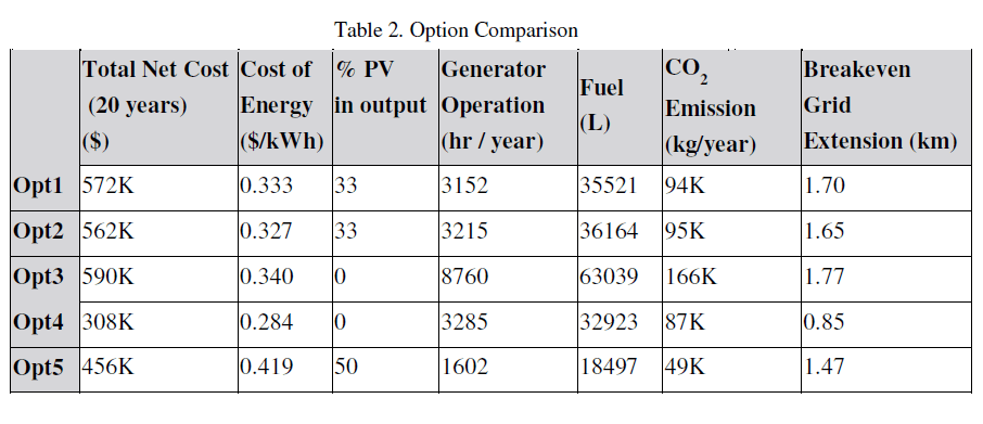 global-journal-technology-Option-Comparison