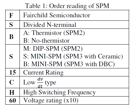 global-journal-technology-Order-reading-SPM