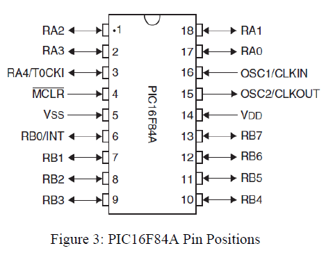 global-journal-technology-PIC16F84A-Pin-Positions