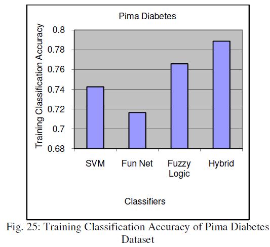 global-journal-technology-Pima-Diabetes