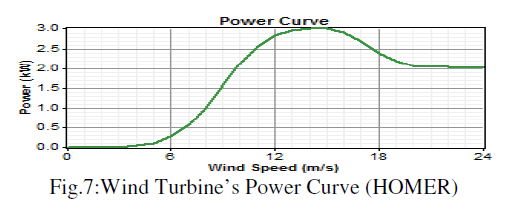 global-journal-technology-Power-Curve