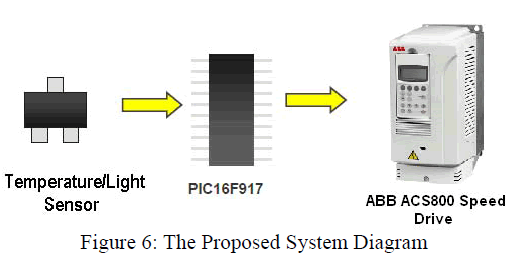 global-journal-technology-Proposed-System-Diagram