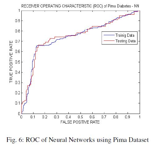 global-journal-technology-ROC-Neural-Networks