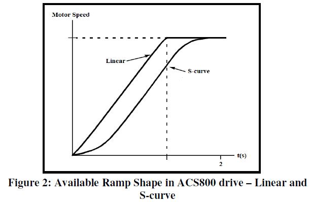 global-journal-technology-Ramp-Shape-ACS800-drive