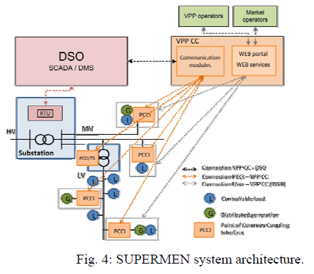 global-journal-technology-SUPERMEN-system-architecture
